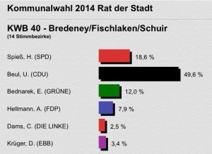 Wahlergebnis Ratswahl KW40 Bredeney, Fischlaken, Schuir